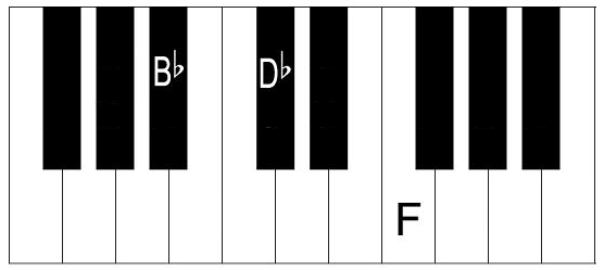 B Flat Minor Chord Triad On Piano And Keyboard How To Play