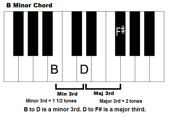 B Minor Chord On Piano How To Play Bm Chord