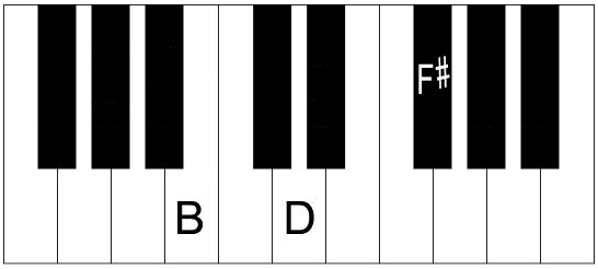 B Minor Chord on Piano - How to Play Bm Chord