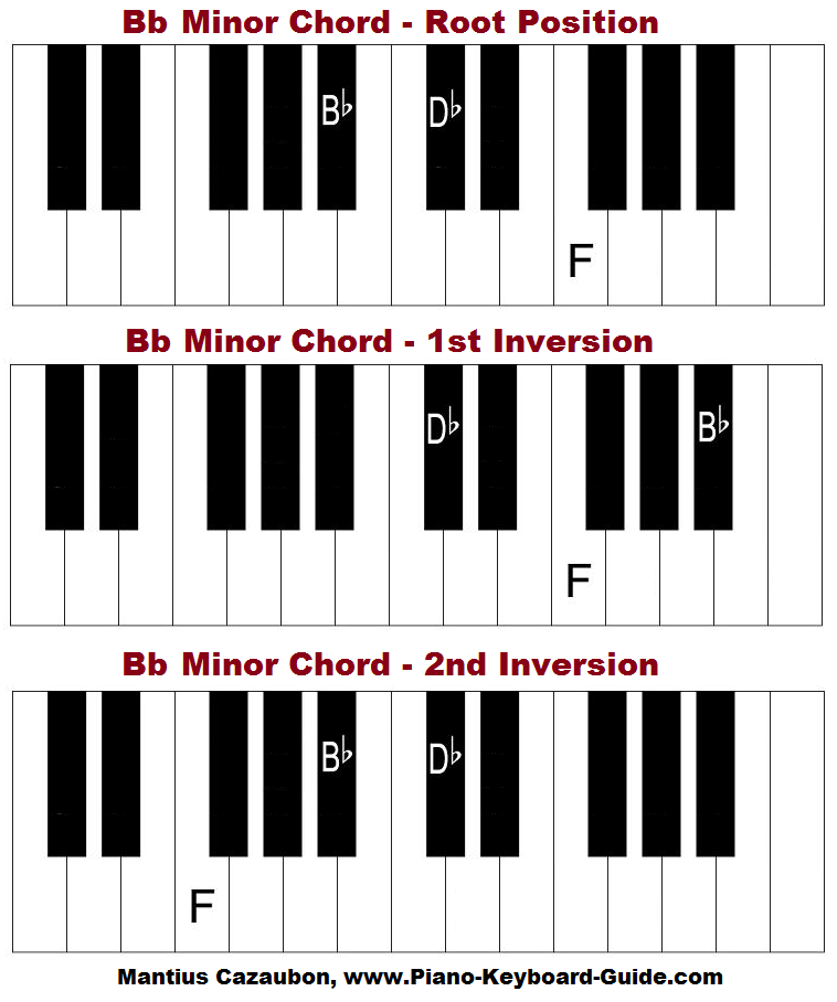 Bb minor chord on piano.