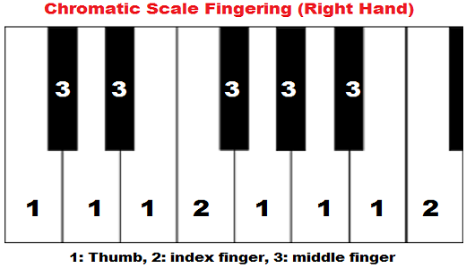 chromatic scale piano fingering, right hand