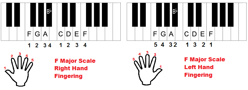 F major scale, piano fingering