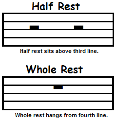 Half rest and whole rest symbols in music notation