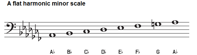 A flat harmonic minor scale bass clef