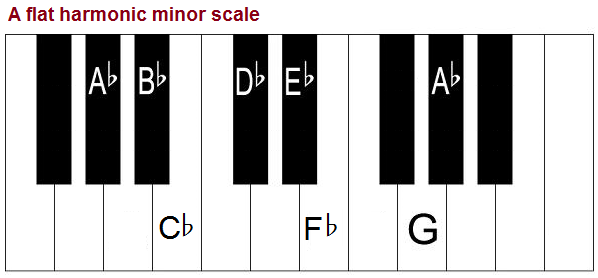 A flat harmonic minor scale, piano