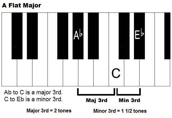 A Flat Major Chord and Scale on Piano - How to Form Ab Major Chord
