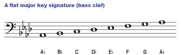 A flat major scale on bass clef.