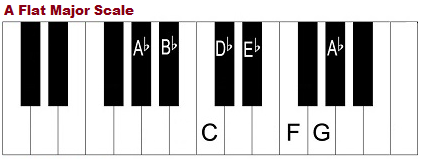 A flat major scale, piano