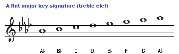 A flat major scale on treble clef.