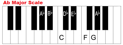 A flat major scale on piano (keyboard)