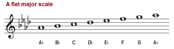 The A Flat Major Scale C Flat Major Scale Bass Clef