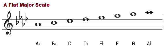 A flat major scale