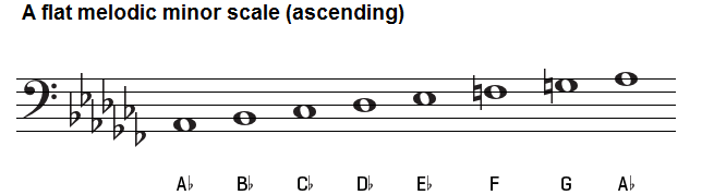 A flat melodic minor scale bass clef