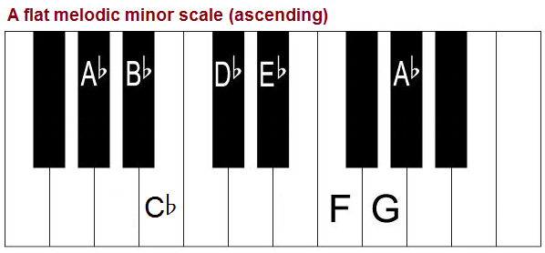 A flat melodic minor scale on piano