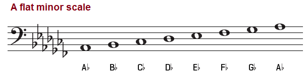 A flat minor scale, natural, harmonic and melodic