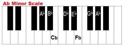 B Minor Chord Piano Key of A flat minor, c...