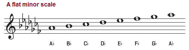 A flat minor scale, treble clef