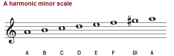 A harmonic minor scale, treble clef