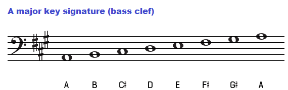 A major key signature on the bass clef.