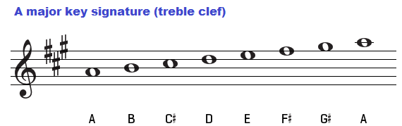 A major key signature on the treble clef.