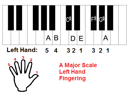A major scale piano fingering, left hand