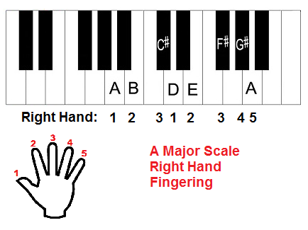 A major scale piano fingering right hand