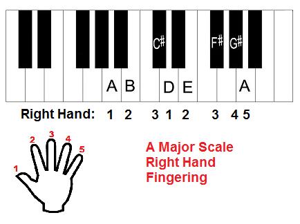 A major scale piano fingering right hand