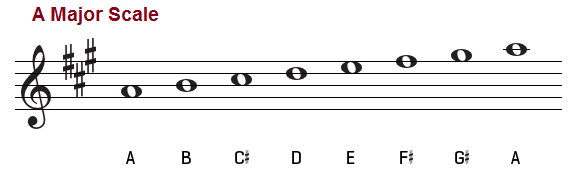 A major scale treble clef