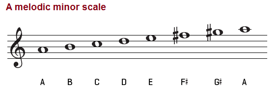 A melodic minor scale, treble clef