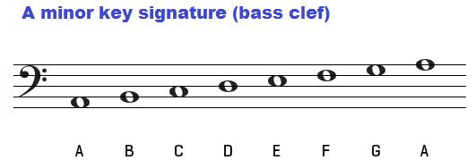 A minor key signature on bass clef.