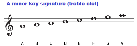 A minor key signature on treble clef.