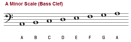 A natural minor scale bass clef