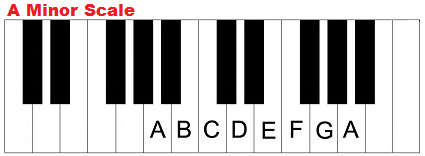 A minor scale on piano (keyboard). Am. A min.