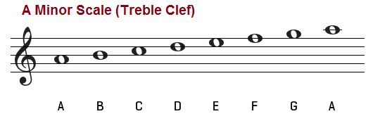 A natural minor scale treble clef
