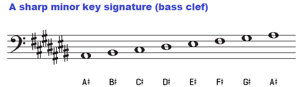 A sharp minor key signature on bass clef.