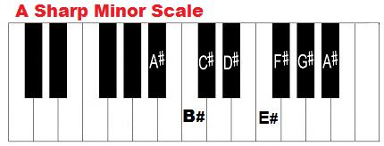 A sharp minor scale on piano.