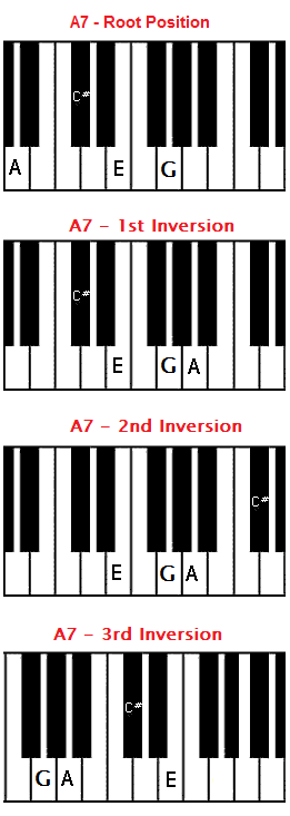 Piano piano chords voicing : A7 chord on piano - A dominant seventh chord
