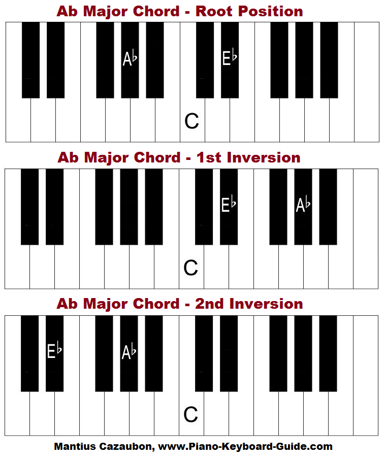 A Flat Major Chord And Scale On Piano How To Form Ab Major Chord