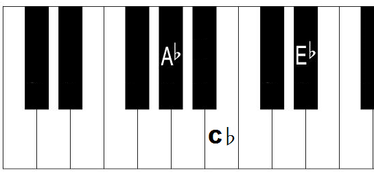 A Flat Minor Chord How To Play Ab Minor Triad On Piano
