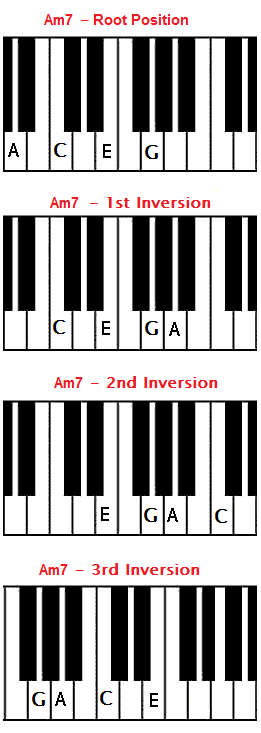 Piano piano chords playing : Am7 chord on piano - A minor 7 chord - A min7