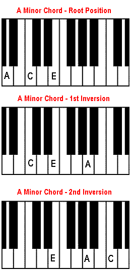 How to Play A minor chord on piano. The Am chord.