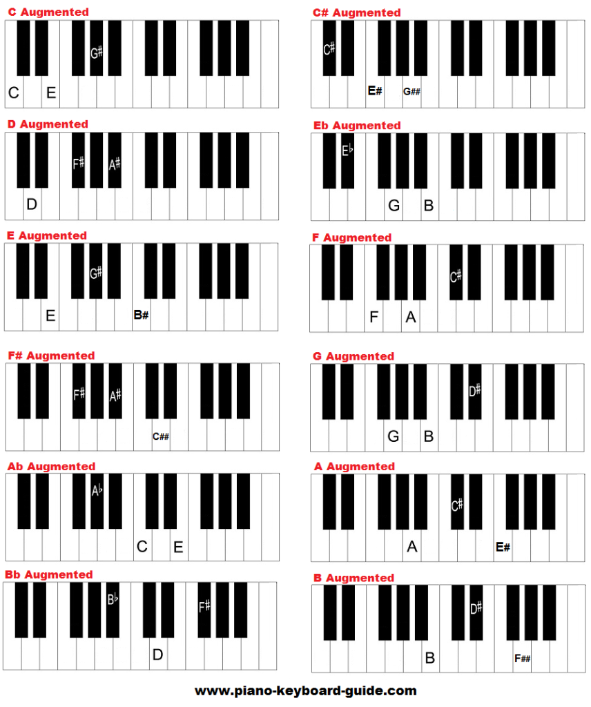 Piano chords piano keyboard guide free augmented piano chords chart hexwebz Gallery