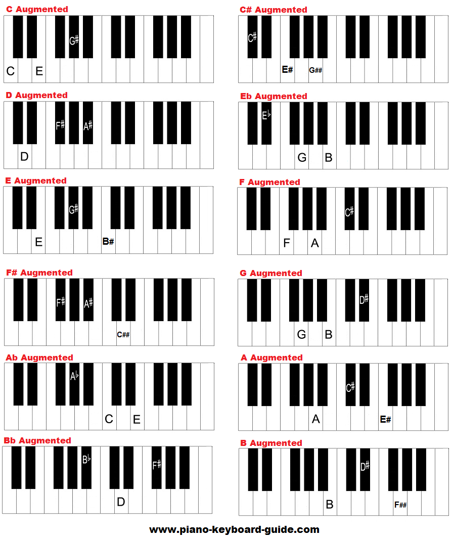 Free piano chords chart diminished and augmented chords free augmented piano chords chart hexwebz Image collections