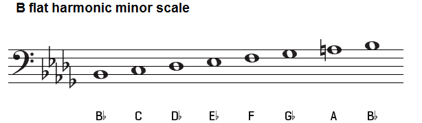 B Natural Minor Scale Tenor Clef B flat harmonic minor scale on