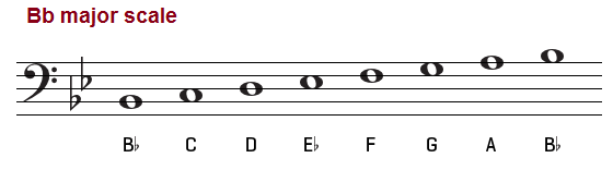 Bb major scale on the bass clef