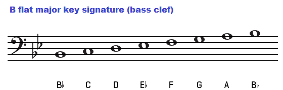 The key of B flat major, Chords C Flat Major Scale Bass Clef