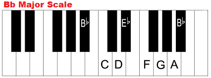 B flat major scale on piano