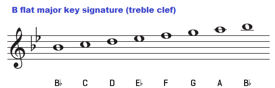 B flat major scale on treble clef.