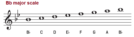 Bb major scale, treble clef