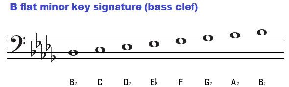 B flat minor key signature (bass clef). Bb minor.